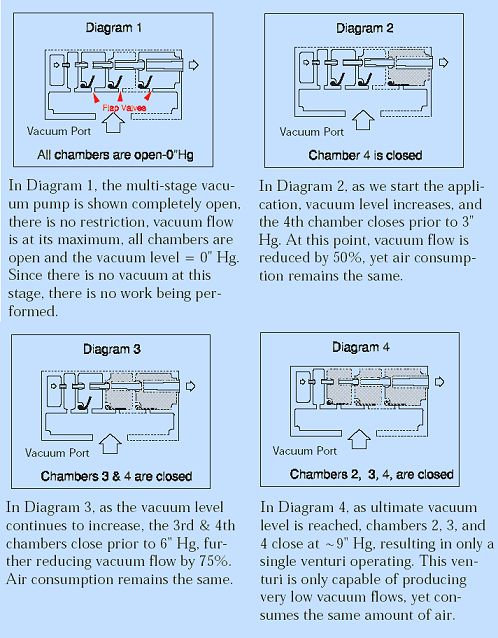 multistagemyth the vac faq frequently asked questions about vacuum presses gast vacuum pump wiring diagrams at panicattacktreatment.co